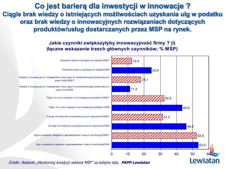 Co jest barierą dla inwestycji w innowacje ?