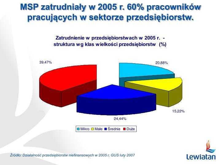MSP zatrudniały w 2005 r. 60% pracowników pracujących w sektorze przedsiębiorstw.