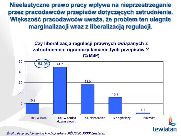 Nieelastyczne prawo pracy wpływa na nieprzestrzeganie przez pracodawców przepisów dotyczących zatrudnienia. Większość pracodawców uważa, że problem ten ulegnie marginalizacji wraz z liberalizacją regulacji.