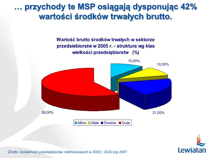 … przychody te MSP osiągają dysponując 42% wartości środków trwałych brutto.