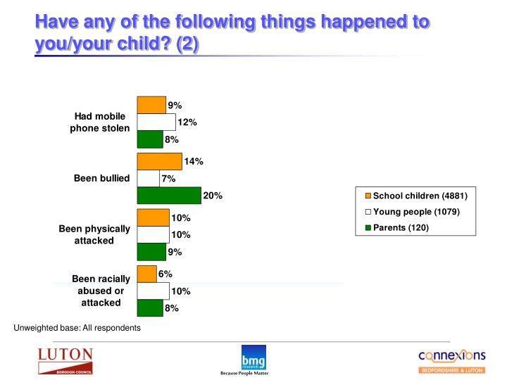 Have any of the following things happened to you/your child? (2)