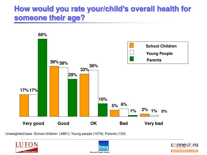 How would you rate your/child's overall health for someone their age?