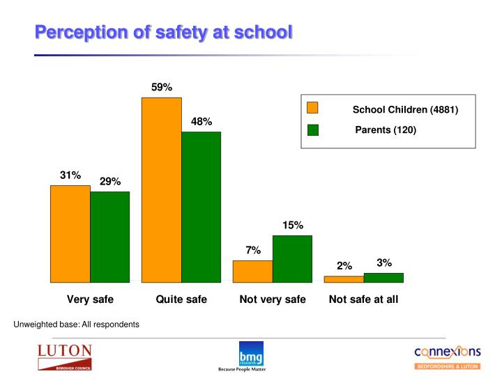 Perception of safety at school