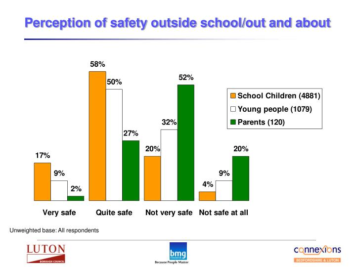 Perception of safety outside school/out and about