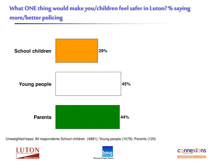 What ONE thing would make you/children feel safer in Luton? % saying more/better policing