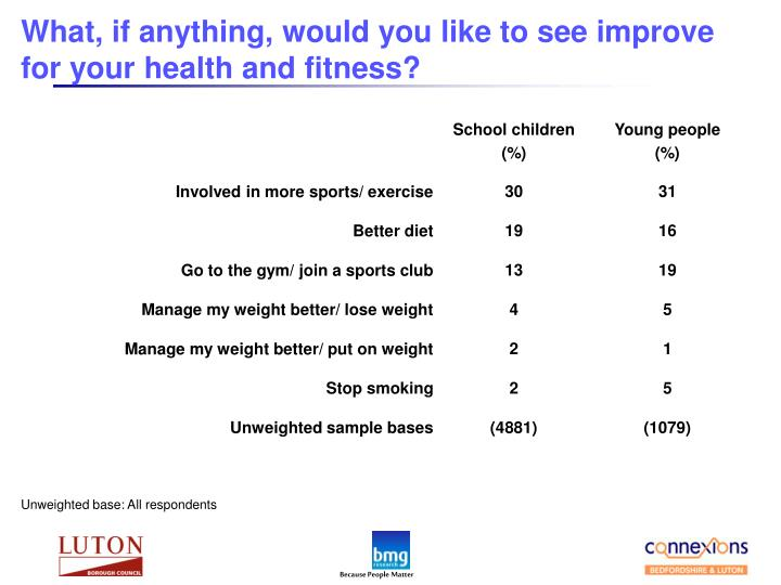 What, if anything, would you like to see improve for your health and fitness?