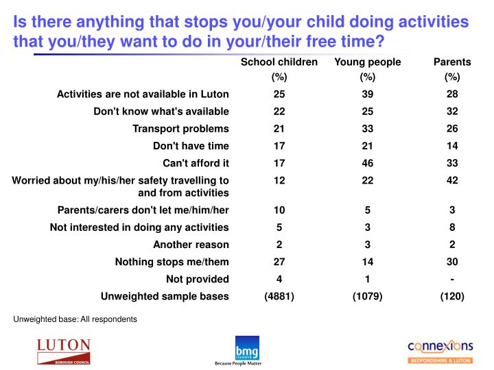Is there anything that stops you/your child doing activities that you/they want to do in your/their free time?
