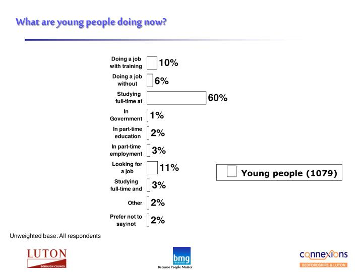 What are young people doing now?
