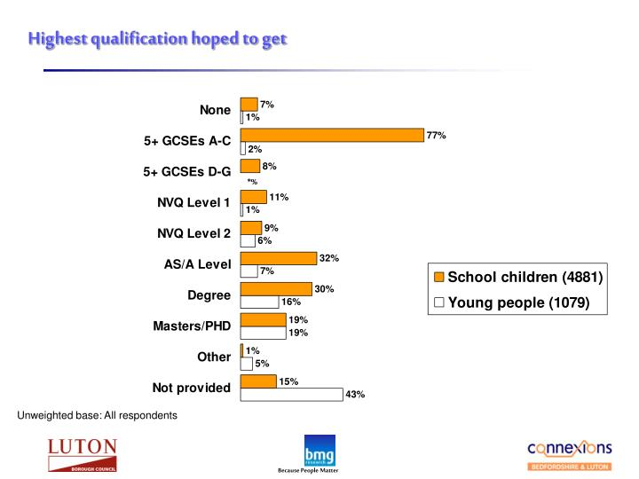 Highest qualification hoped to get