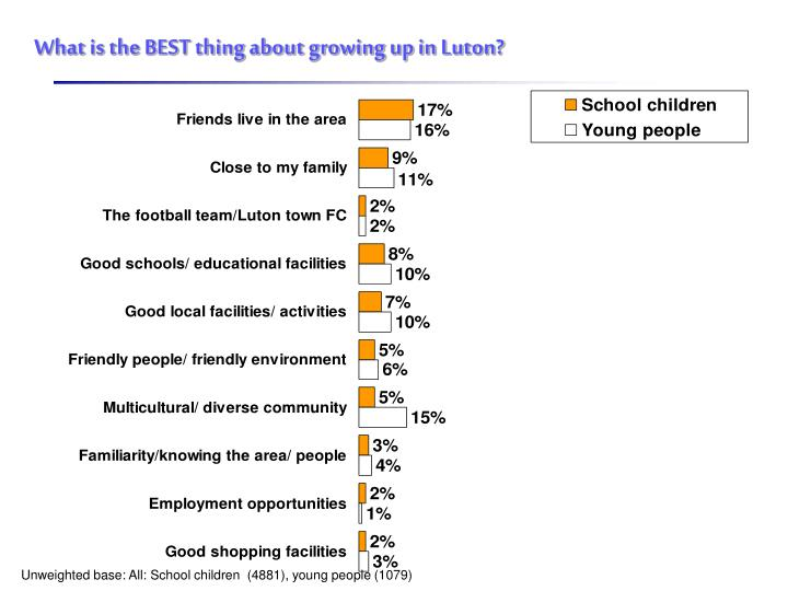What is the BEST thing about growing up in Luton?