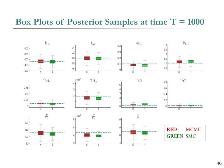 Box Plots of Posterior Samples at time T = 1000