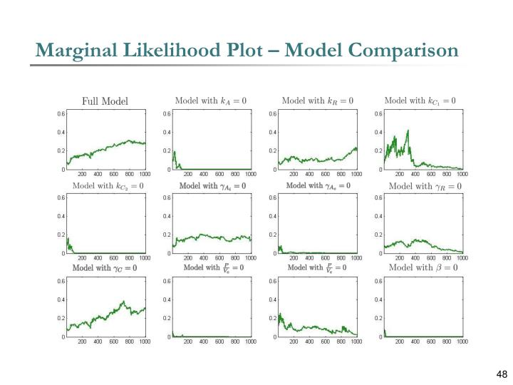 Marginal Likelihood Plot – Model Comparison