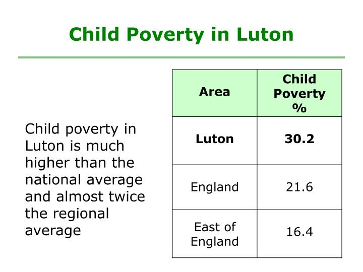 Child Poverty in Luton