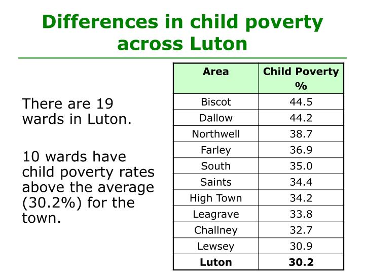 Differences in child poverty across Luton