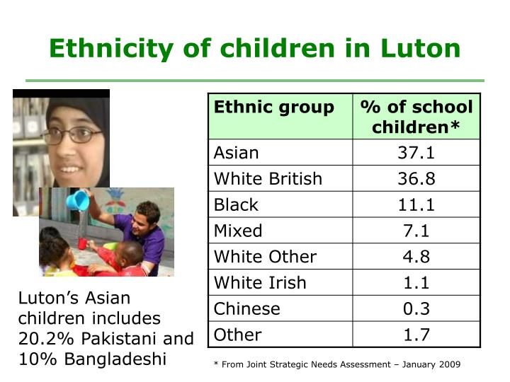 Ethnicity of children in Luton