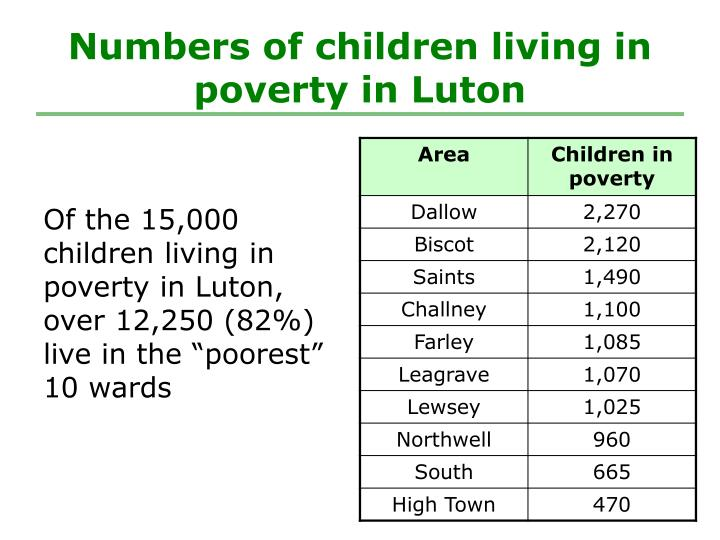 Numbers of children living in poverty in Luton