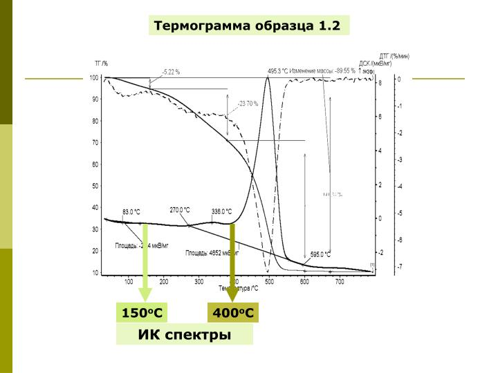 Термограмма образца 1.2
