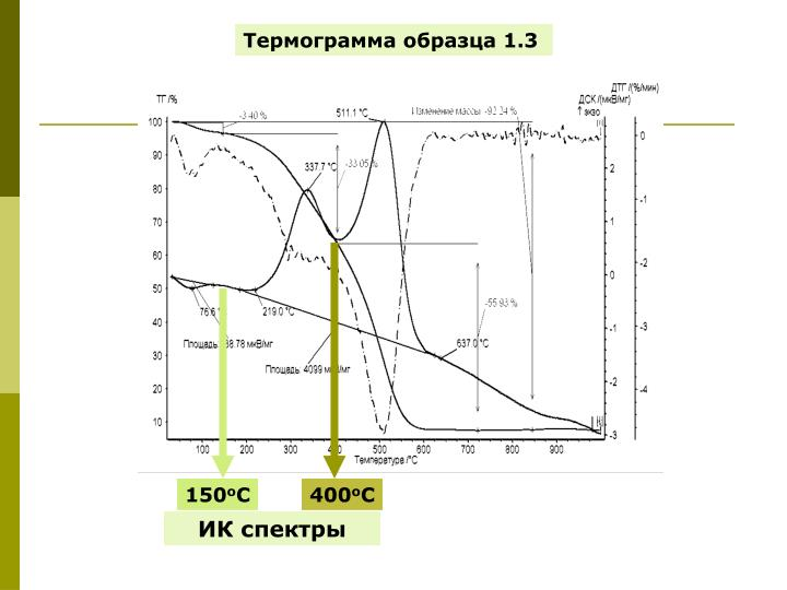 Термограмма образца 1.3