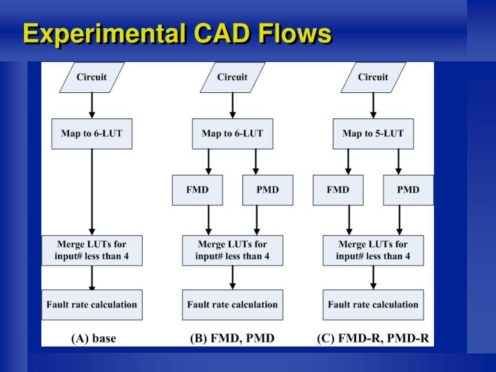 Experimental CAD Flows