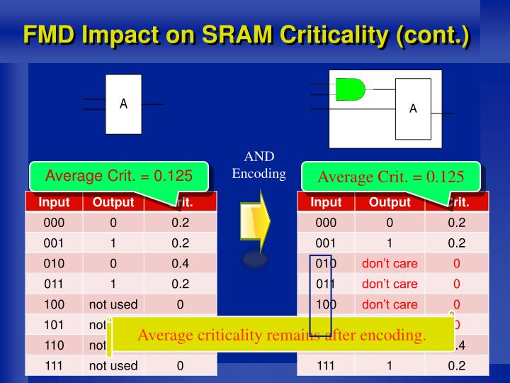 FMD Impact on SRAM Criticality (cont.)