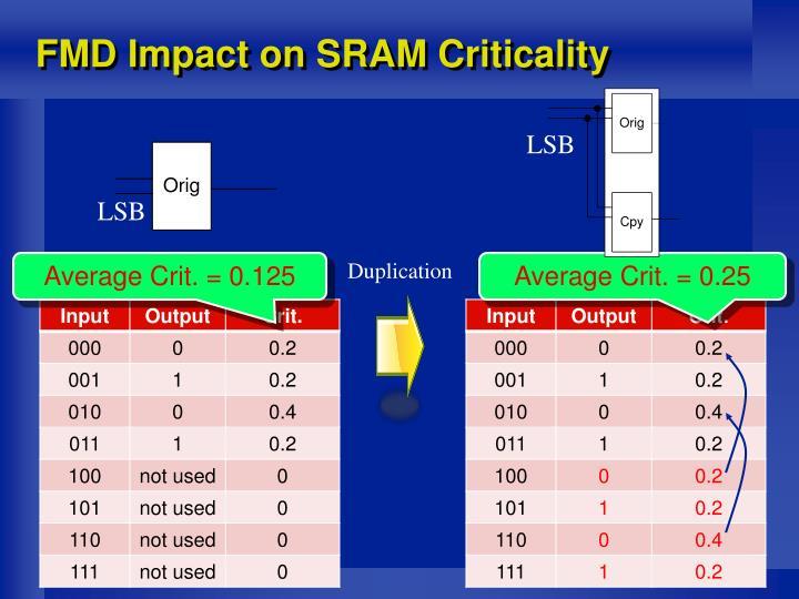 FMD Impact on SRAM Criticality