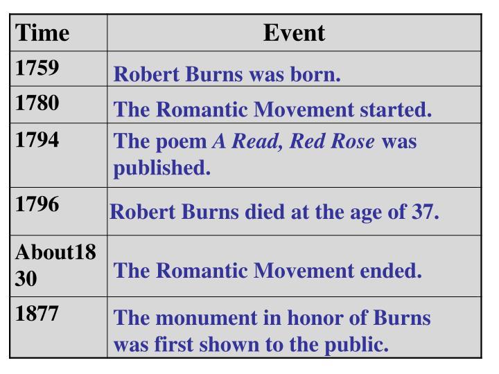 Robert Burns was born.