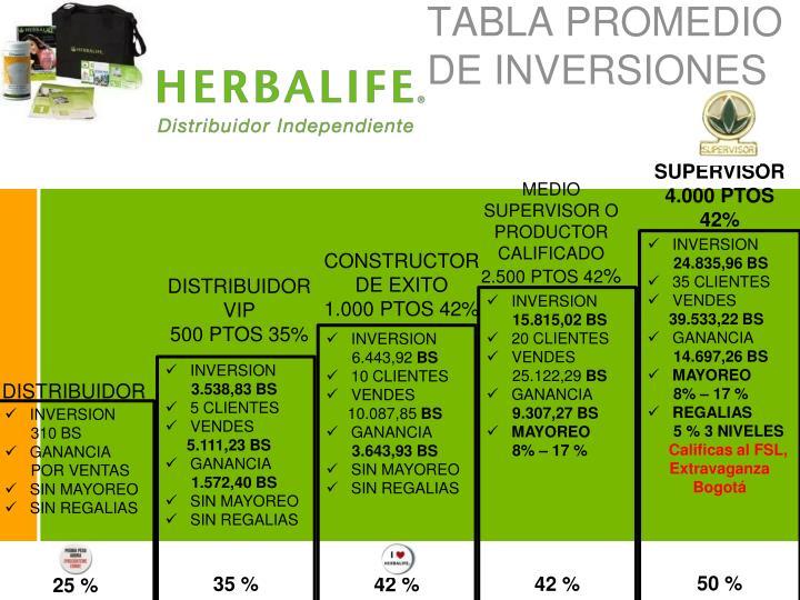 Tabla promedio de inversiones