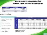 presupuesto de operaci n estructura de financiamiento