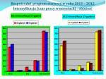 bezpo redni program startowy w roku 2011 2012 intensyfikacja czas pracy w minutach obj to