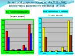 bezpo redni program startowy w roku 2011 2012 transformacja czas pracy w minutach obj to