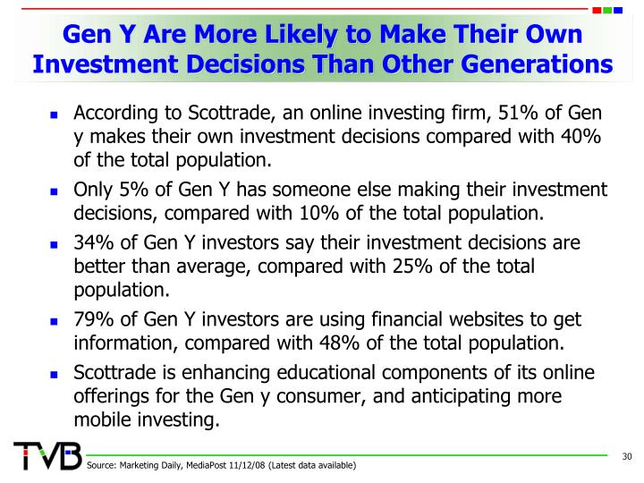 Gen Y Are More Likely to Make Their Own Investment Decisions Than Other Generations