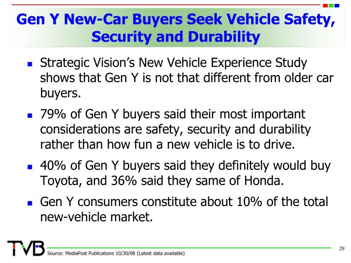 Gen Y New-Car Buyers Seek Vehicle Safety, Security and Durability