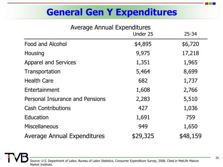 General Gen Y Expenditures