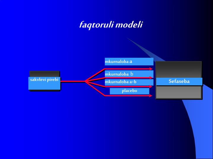 faqtoruli modeli