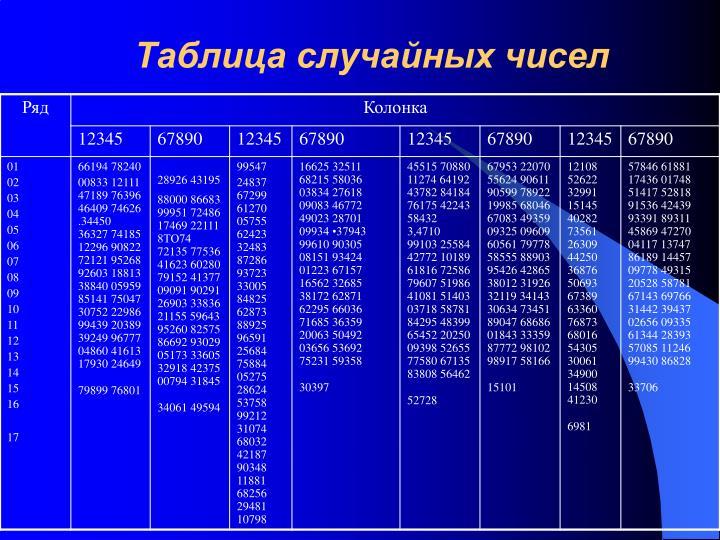 Таблица случайных чисел