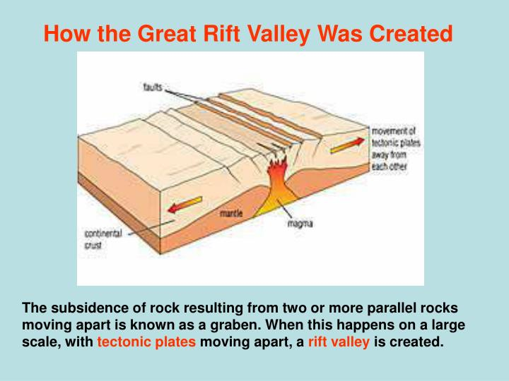 How the Great Rift Valley Was Created
