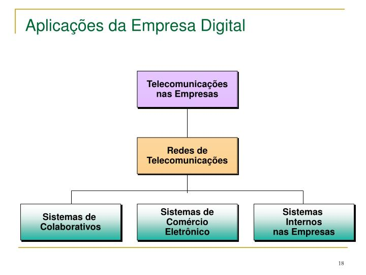 Telecomunicações