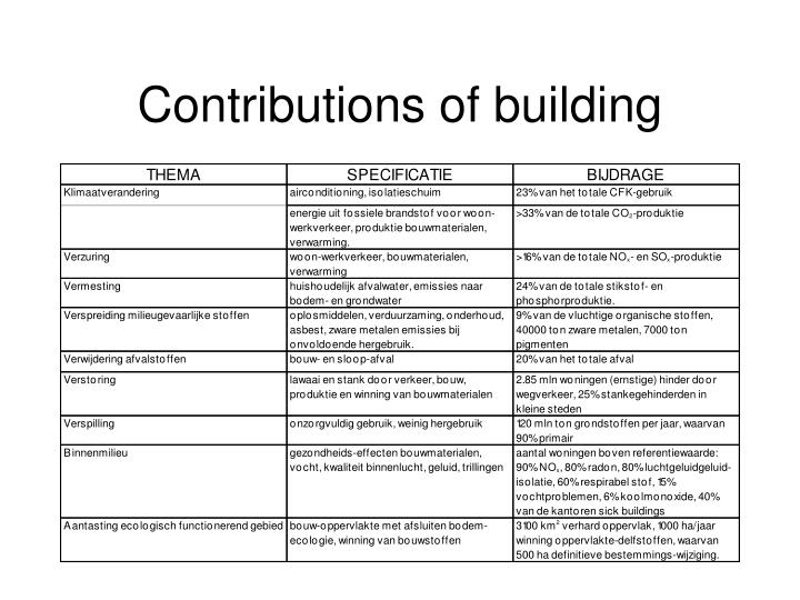 Contributions of building