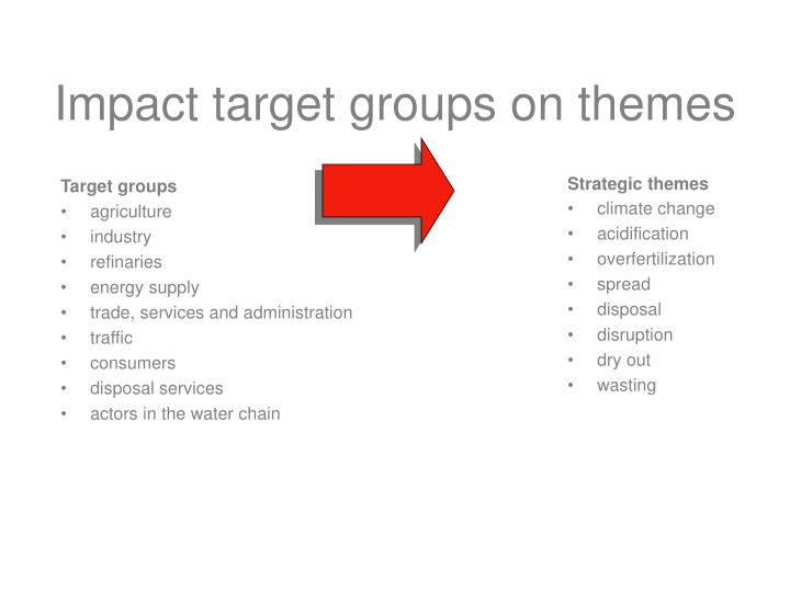 Impact target groups on themes