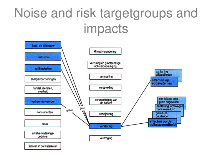 Noise and risk targetgroups and impacts