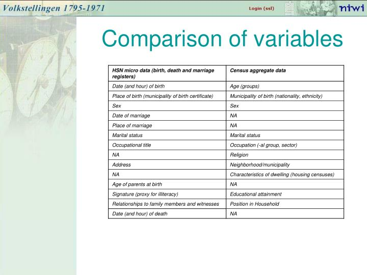 Comparison of variables