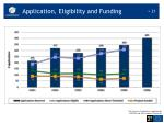 application eligibility and funding