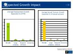 expected growth impact