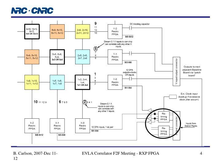 EVLA Correlator F2F Meeting - RXP FPGA