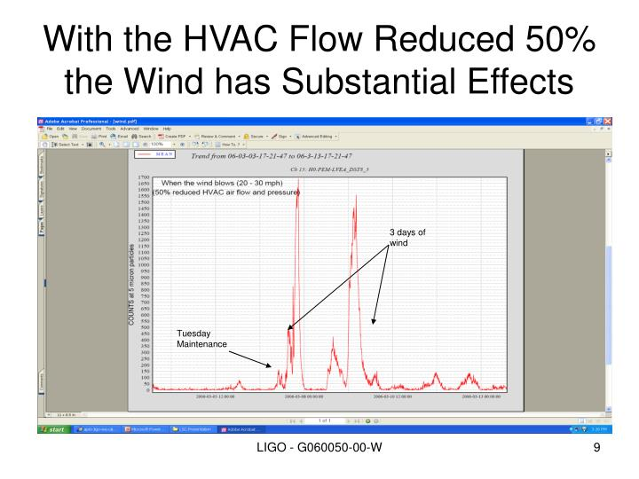 With the HVAC Flow Reduced 50% the Wind has Substantial Effects