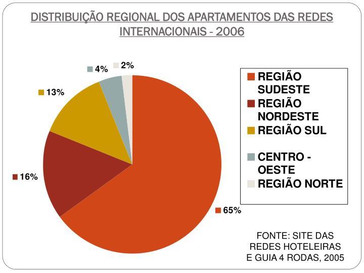 DISTRIBUIÇÃO REGIONAL DOS APARTAMENTOS DAS REDES INTERNACIONAIS - 2006