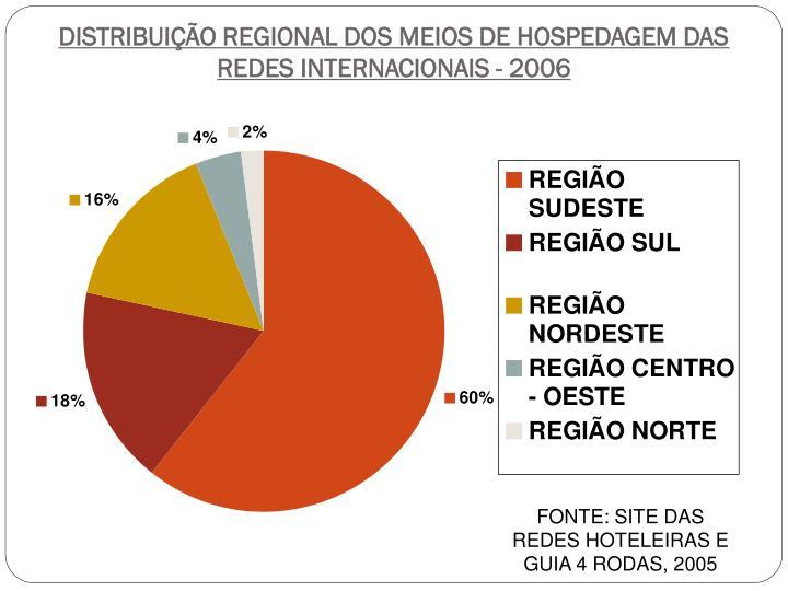 DISTRIBUIÇÃO REGIONAL DOS MEIOS DE HOSPEDAGEM DAS REDES INTERNACIONAIS - 2006