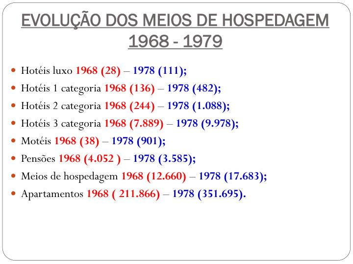 EVOLUÇÃO DOS MEIOS DE HOSPEDAGEM