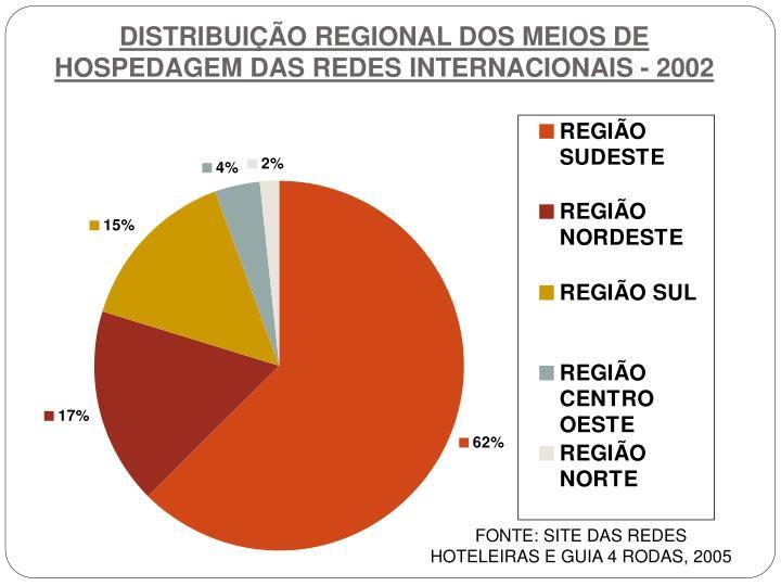 DISTRIBUIÇÃO REGIONAL DOS MEIOS DE HOSPEDAGEM DAS REDES INTERNACIONAIS - 2002