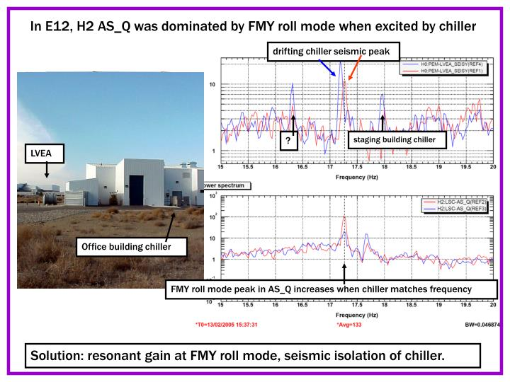 In e12 h2 as q was dominated by fmy roll mode when excited by chiller